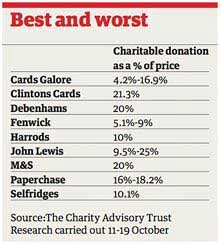 Buy Charity Gifts and Cards at Online Charity Shops The Charity Advisory Table